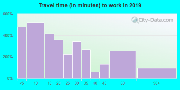 40390 zip code travel time to work (commute)