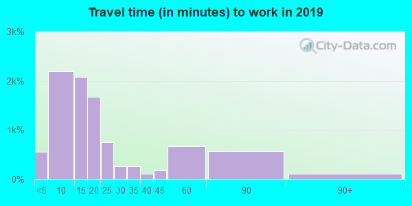 40422 zip code travel time to work (commute)