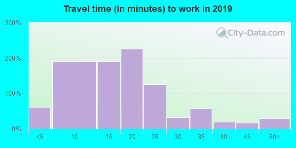 40507 zip code travel time to work (commute)
