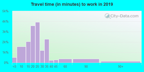 40511 zip code travel time to work (commute)