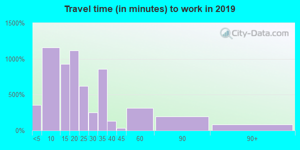 40769 zip code travel time to work (commute)