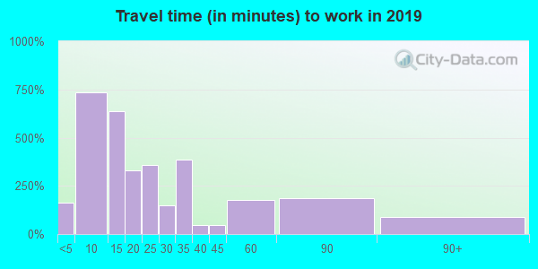 40906 zip code travel time to work (commute)