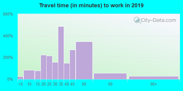 41007 zip code travel time to work (commute)
