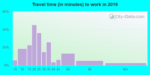 41017 zip code travel time to work (commute)
