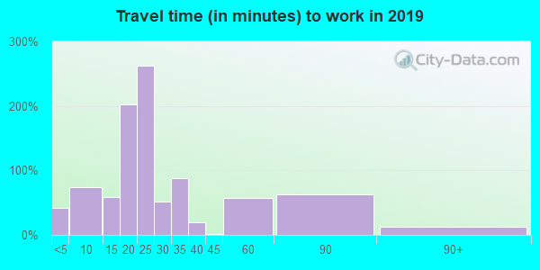 41055 zip code travel time to work (commute)