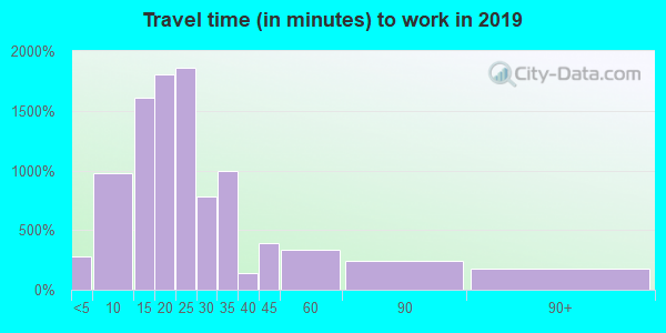 41071 zip code travel time to work (commute)