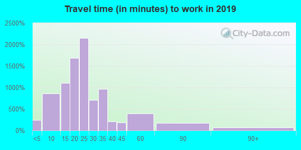 41076 zip code travel time to work (commute)
