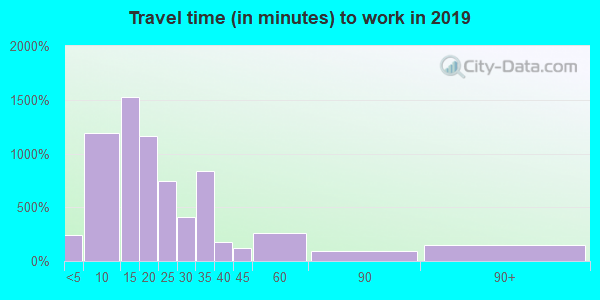 41101 zip code travel time to work (commute)