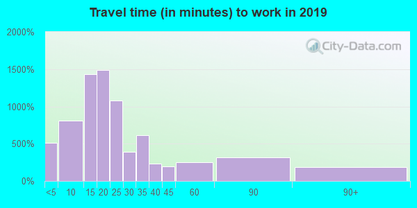 41102 zip code travel time to work (commute)
