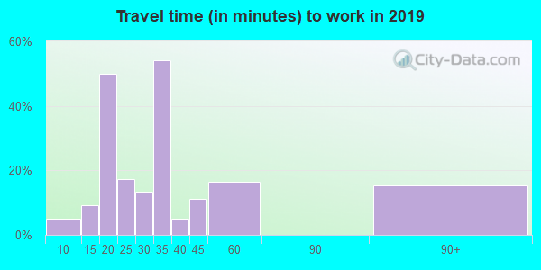 41124 zip code travel time to work (commute)