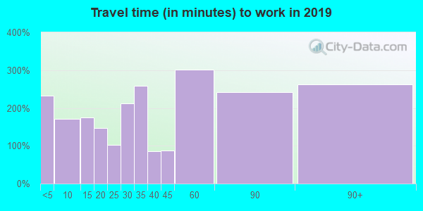 41179 zip code travel time to work (commute)
