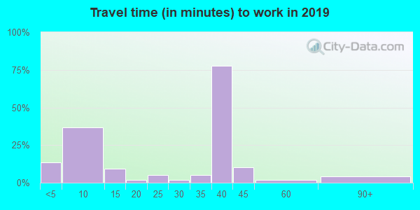41267 zip code travel time to work (commute)