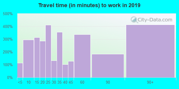 41465 zip code travel time to work (commute)