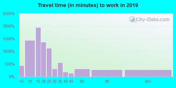 41501 zip code travel time to work (commute)