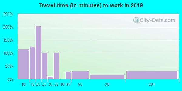 41514 zip code travel time to work (commute)