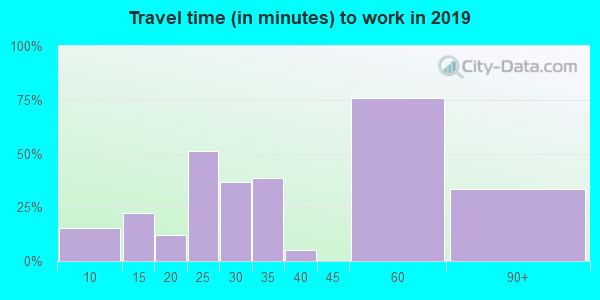 41558 zip code travel time to work (commute)