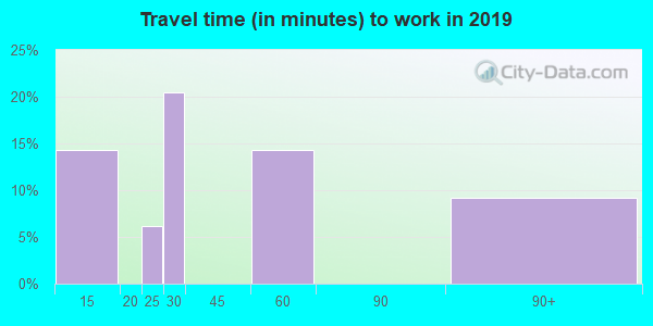 41559 zip code travel time to work (commute)