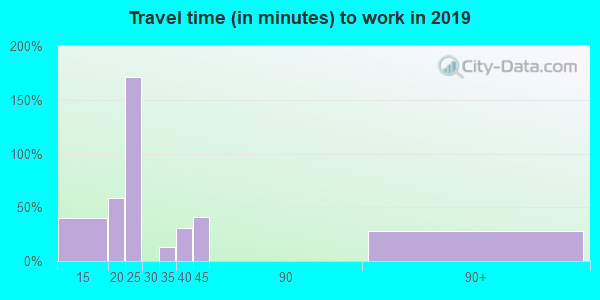 41631 zip code travel time to work (commute)