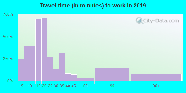 41653 zip code travel time to work (commute)