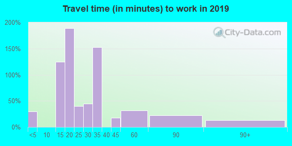 41776 zip code travel time to work (commute)