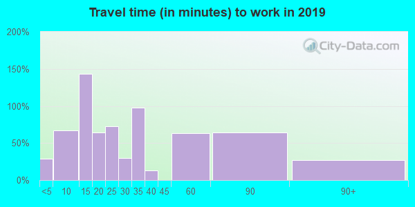 41822 zip code travel time to work (commute)