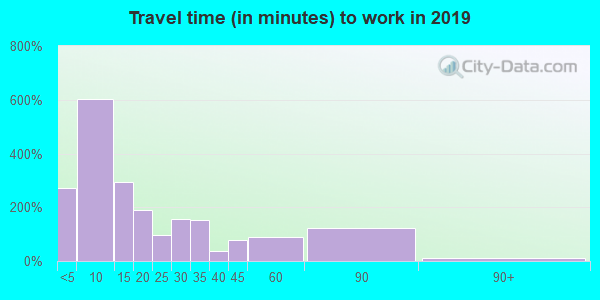 41858 zip code travel time to work (commute)