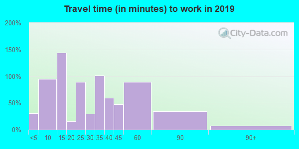 42023 zip code travel time to work (commute)