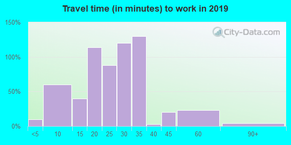 42048 zip code travel time to work (commute)