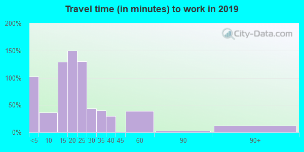 42049 zip code travel time to work (commute)