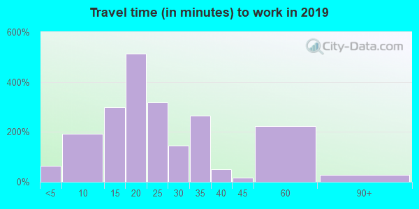42053 zip code travel time to work (commute)