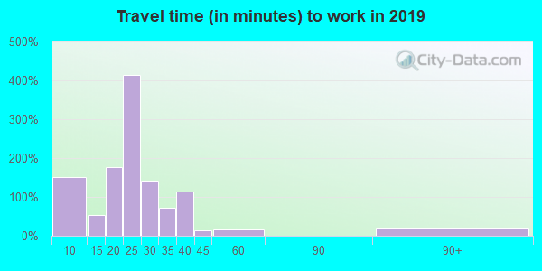 42058 zip code travel time to work (commute)