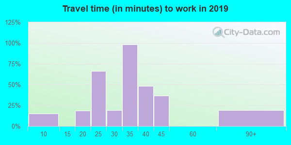 42069 zip code travel time to work (commute)