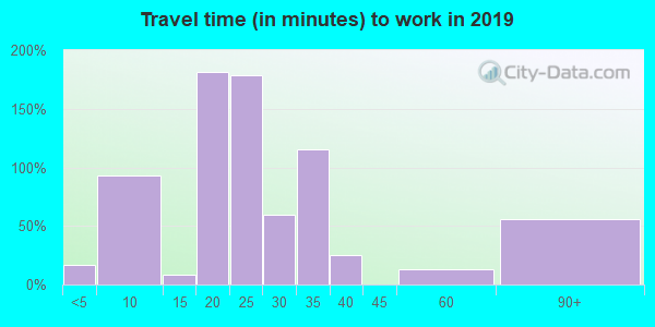 42079 zip code travel time to work (commute)