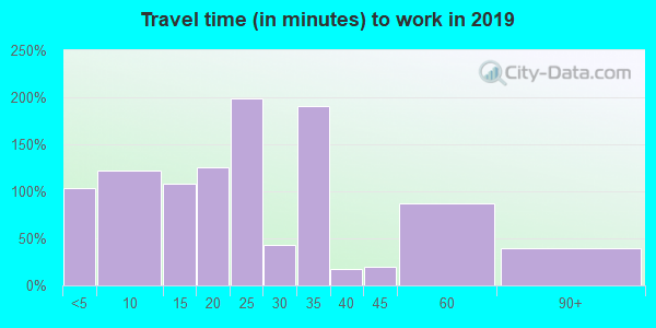 42088 zip code travel time to work (commute)
