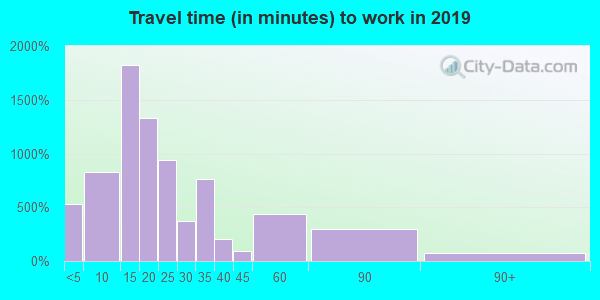 42134 zip code travel time to work (commute)