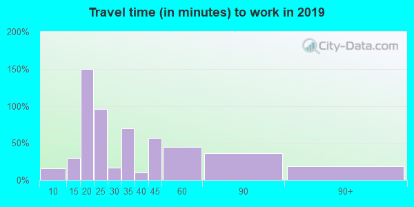 42215 zip code travel time to work (commute)