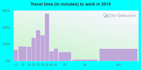 42217 zip code travel time to work (commute)