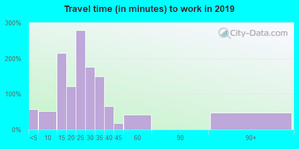 42274 zip code travel time to work (commute)
