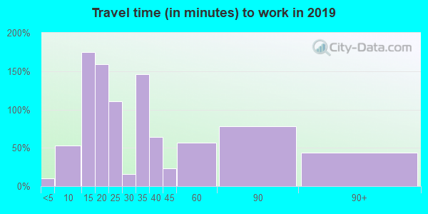 42325 zip code travel time to work (commute)