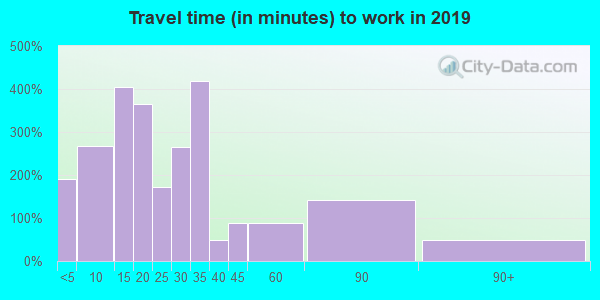 42347 zip code travel time to work (commute)