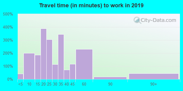42348 zip code travel time to work (commute)