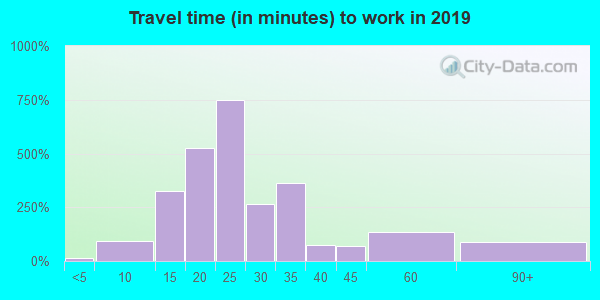 42366 zip code travel time to work (commute)