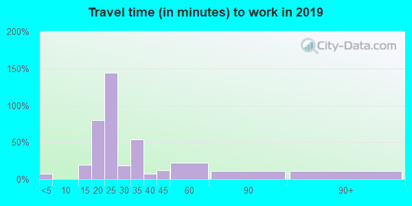 42516 zip code travel time to work (commute)
