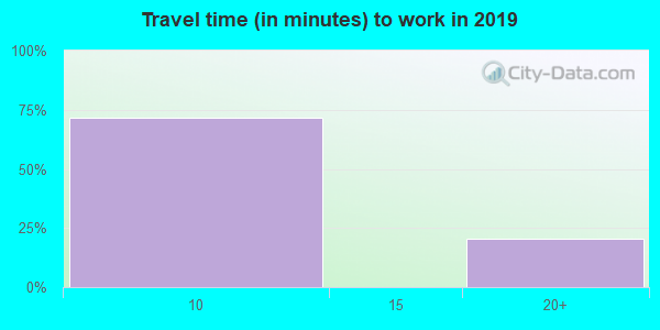 42631 zip code travel time to work (commute)