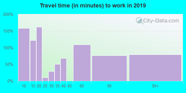 42635 zip code travel time to work (commute)
