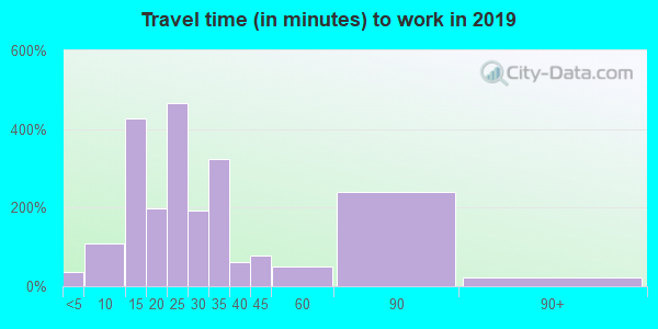 42724 zip code travel time to work (commute)
