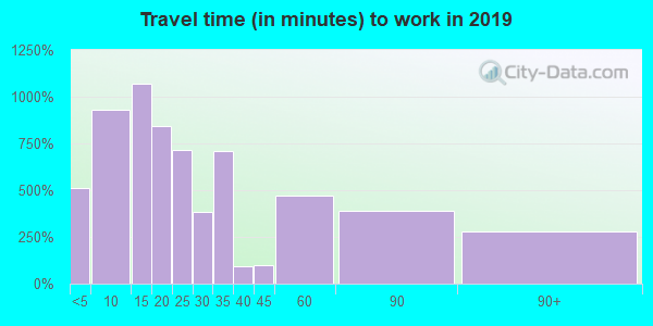 42728 zip code travel time to work (commute)