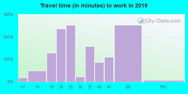 43001 zip code travel time to work (commute)