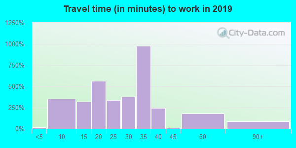 43002 zip code travel time to work (commute)