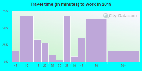 43013 zip code travel time to work (commute)